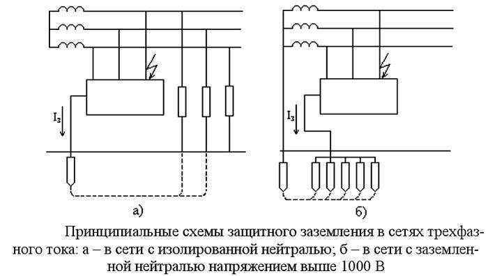 Схемы заземления в трехфазных сетях