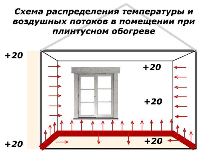 Нагреваются стены, которые затем излучают тепловую энергию