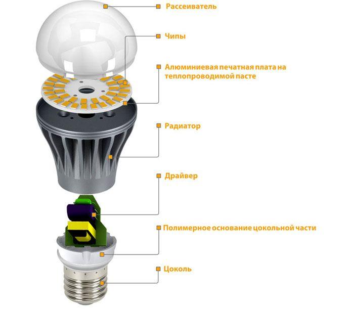 Структура LED-светильника
