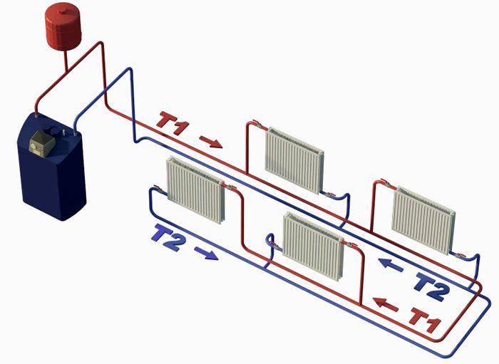 Как движется теплоноситель по отопительной системе