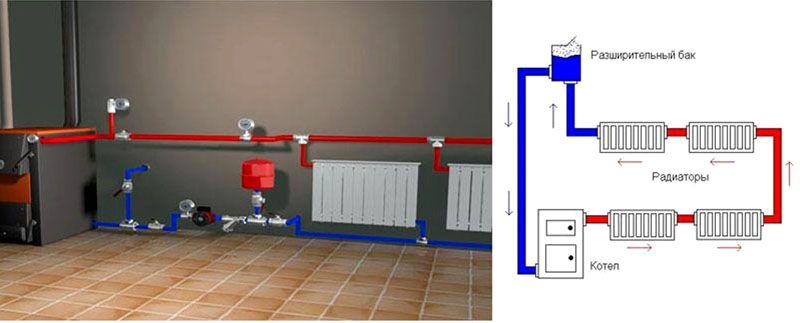 Полный комплект: котел, радиаторы, насос и расширительный бачок