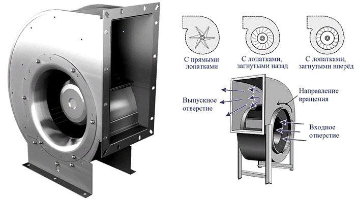 Центробежный вытяжной вентилятор