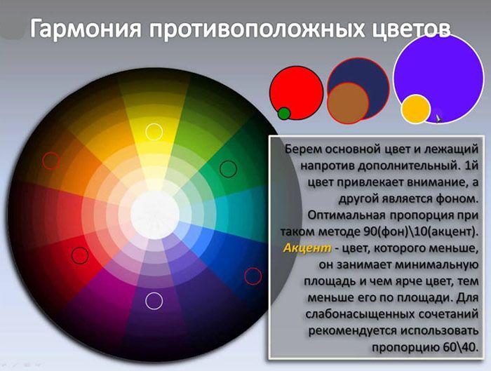 Сочетание оттенков в цветовом круге