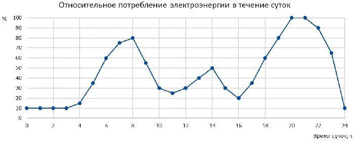 Диаграмма потребления электроэнергии в течение суток