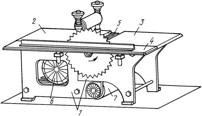 Три части стола: 1 – две части станины разъемного типа, 2 – стол подвижный, 3 – стол неподвижный, 4 – стол пильный, 5 – барабан с ножами, 6 – электродвигатель, 7 – барабан шкурильный
