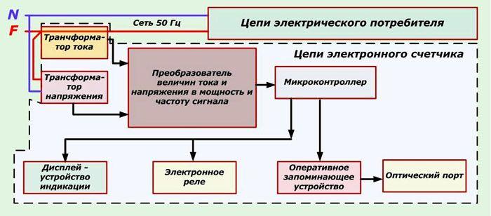 Схема однофазного электросчётчика, передающего показания