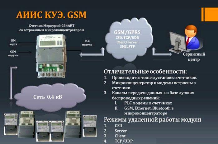 Схема применения счётчика электроэнергии с сим-картой