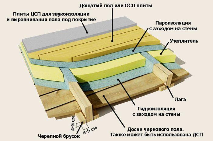 ЦСП в роли выравнивающего слоя и надёжной шумоизоляции