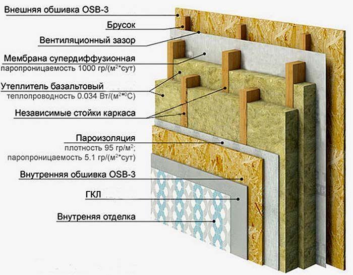 Многослойная конструкция при небольшой толщине обеспечивает хорошие изоляционные характеристики