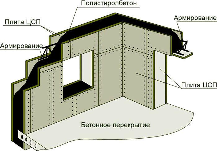 Готовая конструкция с опалубкой из ЦСП имеет завершённый вид