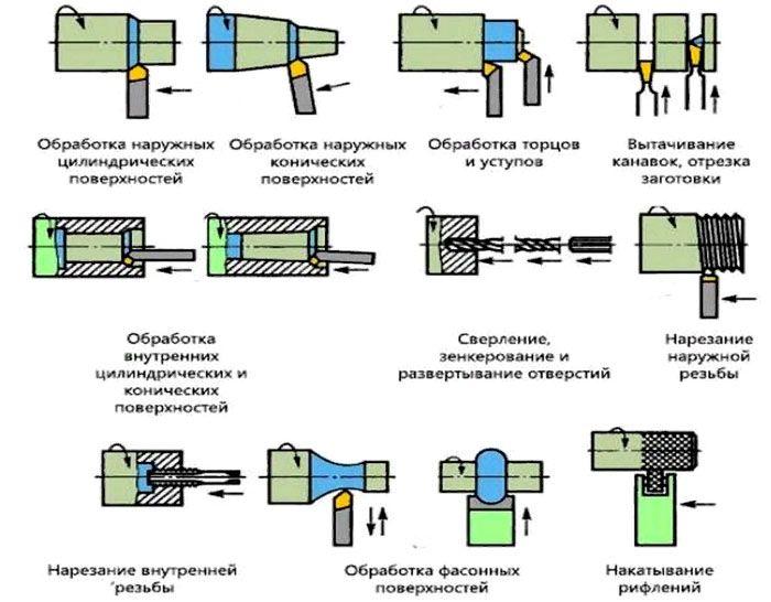Виды токарных работ по металлу
