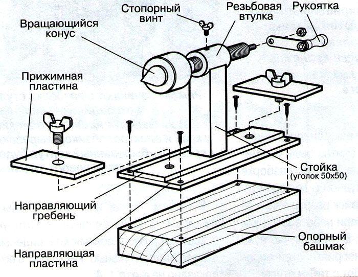 Основные компоненты узла