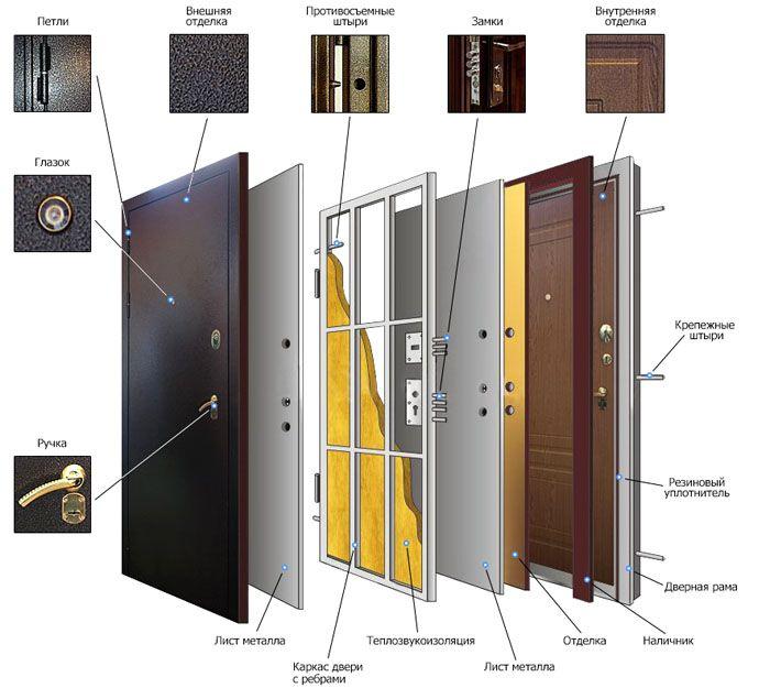 Типовые компоненты входных дверей в квартиру
