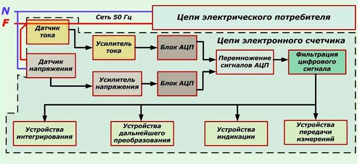 Принципиальная схема электронного измерителя