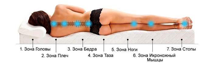 Во время сна позвоночник должен быть ровным