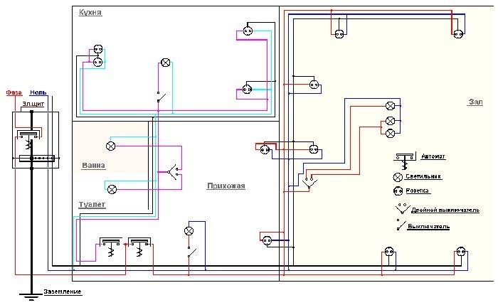 План электропроводки надо набросать на бумаге, то же самое надо сделать и с другими коммуникационными системами