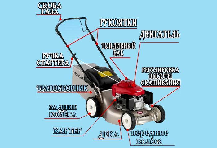 Из каких частей состоит газонокосилка