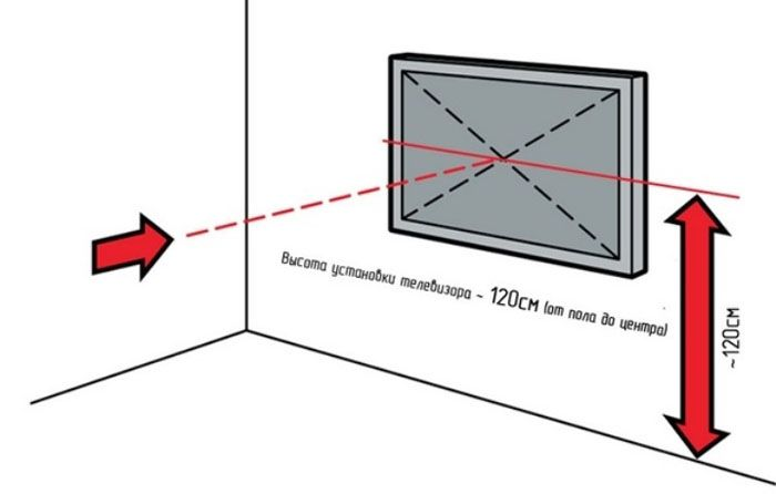 Определение высоты установки телевизора на стену