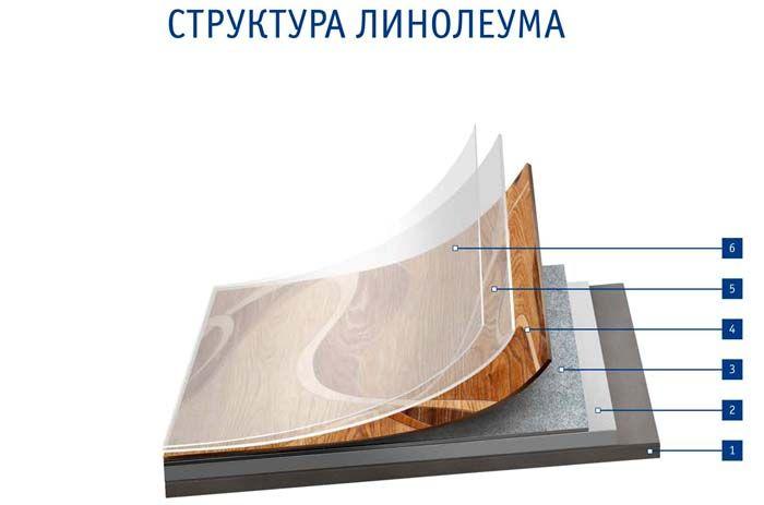 Структура слоёв линолеума