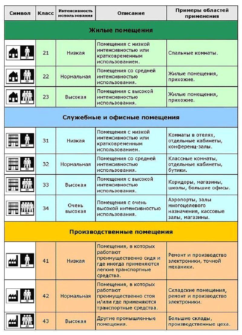Таблица применения линолеума по классу