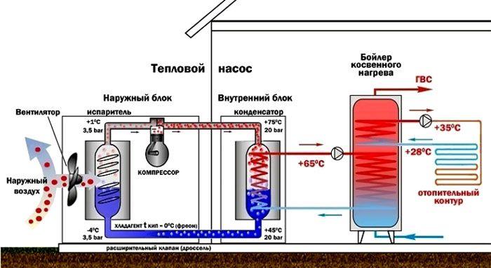Схема работы теплового насоса «воздух–вода»