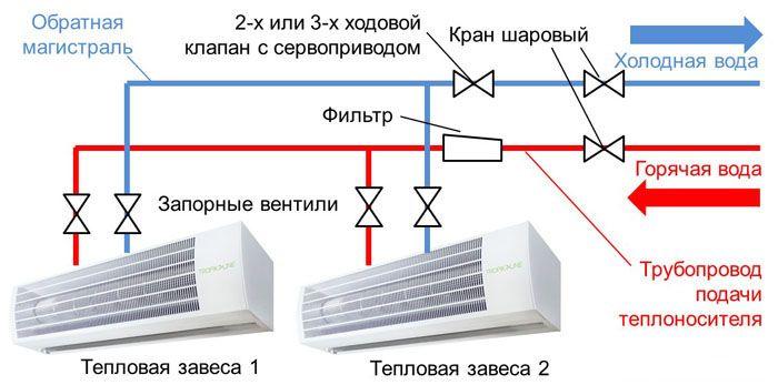 Схема подключения тепловой завесы с водяным теплообменников в систему отопления здания