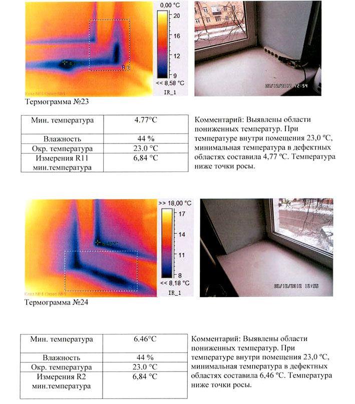 Пример оформления отчёта о выполненных измерениях