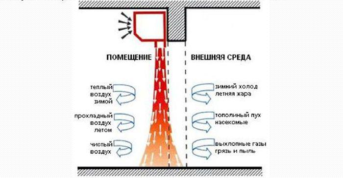 Схематичное изображение принципа работы воздушной завесы