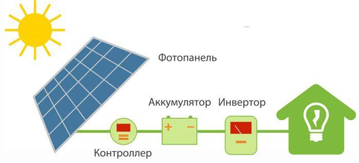 Схема работы автономной солнечной станции