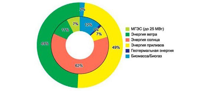 Развитие рынка альтернативной энергетики в России по установленной мощности (внутренний круг – 2009 год/внешний круг – 2020 год)