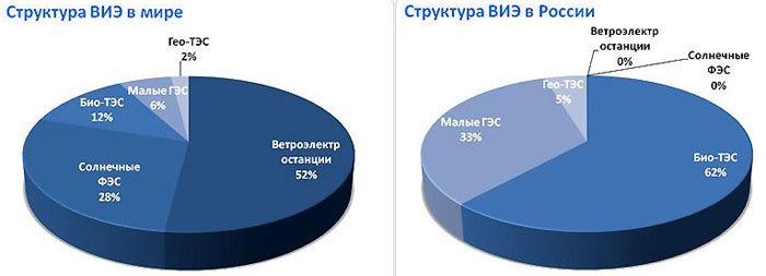 Структура использования возобновляемых источников энергии в России и мире