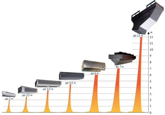 Технические характеристики подобных устройств взаимосвязаны между собой: «мощность−высота установки−габаритные размеры»