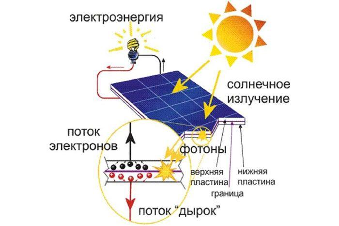 Разнонаправленное движение электронов и дырок, вызванное солнечным излучением, создаёт разность потенциалов на поверхности фотоэлемента