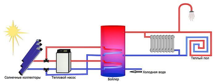 Схема включения солнечного коллектора в систему отопления и ГВС жилого дома
