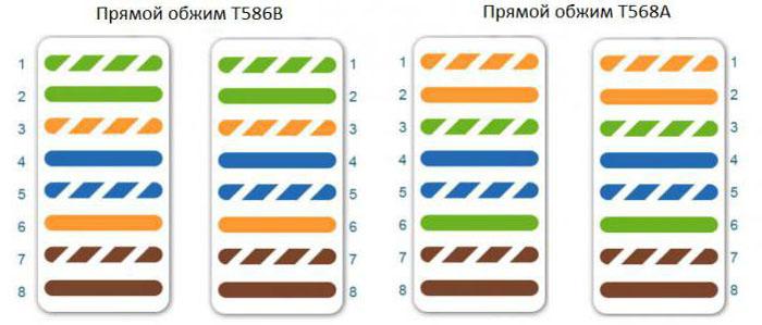 Цветовая схема обжима прямого порядка для витой пары 8 жил