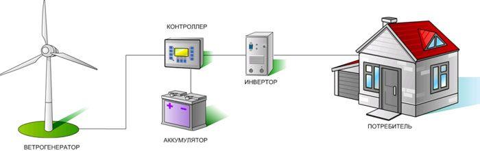 Схема включения ветрогенератора в систему электроснабжения загородного дома