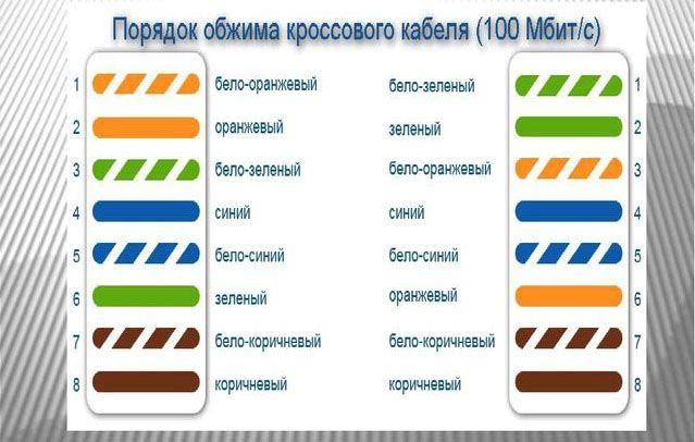 Цветовая схема кроссового кабеля 100 Мбит/с