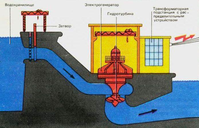 Схематичное изображение гидроэлектростанции плотинного типа