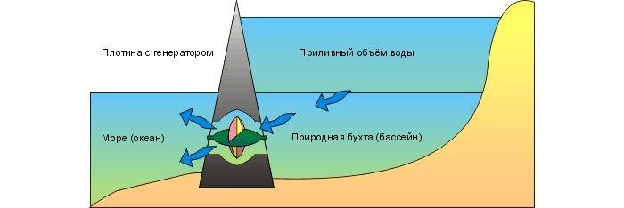 Схема работы приливной электростанции
