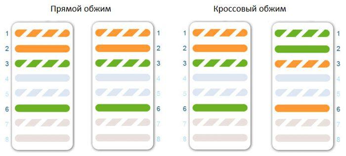 Цветовая схема прямого и кроссового типа для витой пары из 4 жил