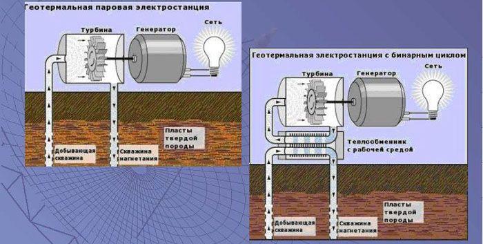 Варианты устройства геотермальной станции