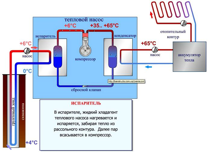 Тепловой насос «вода–вода»