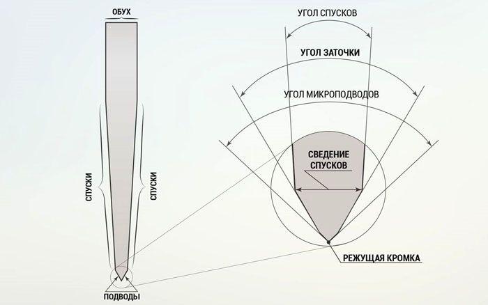 Углы заточки, спусков и микроподводов – на разрезе лезвия ножа