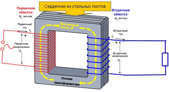 Конструкция простейшего электромагнитного трансформатора