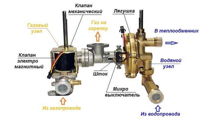 Устройство водяного и газового узлов газовой колонки