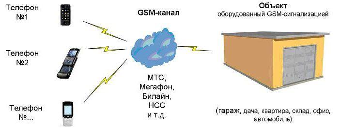 Схематичное изображение работы GSM-сигнализации