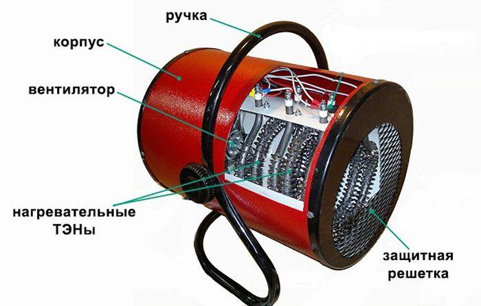 Основные элементы конструкции тепловой электрической пушки бытового назначения