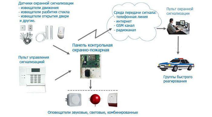 Структурная схема обеспечения охраны объекта при централизованной системе сигнализации