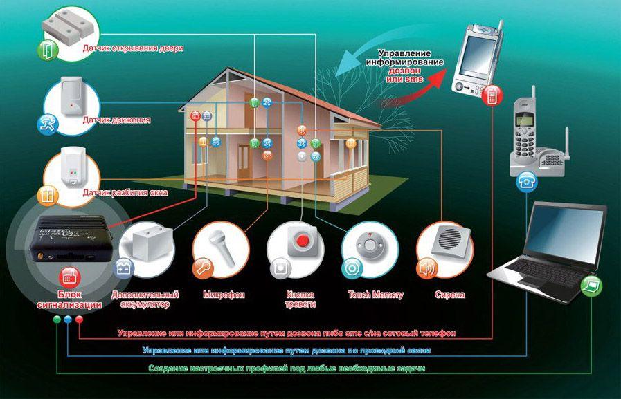 Многофункциональность и информативность – основные достоинства GSM-сигнализации