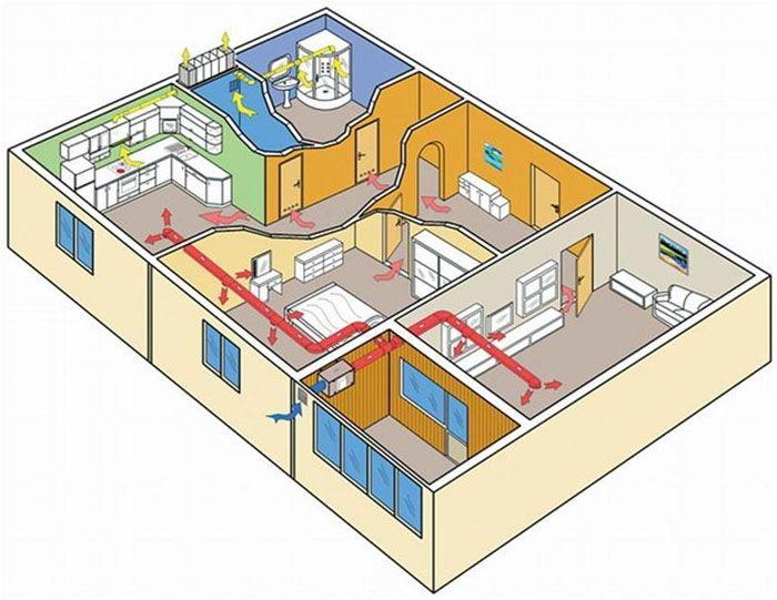 Схема правильной вентиляции в квартире